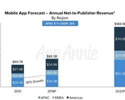 К 2020 году рынок мобильных приложений вырастет на 270%