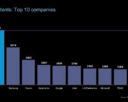 Microsoft входит в ТОП-10 компаний по количеству патентов за 2016 год