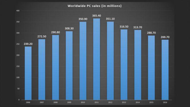 Продажи ПК за последние годы