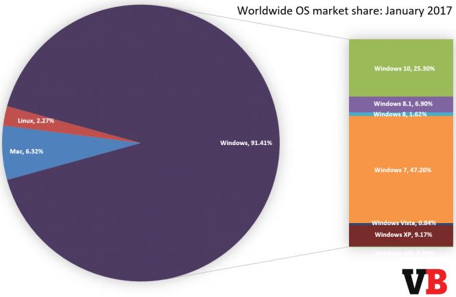 windows 10, доля рынка, январь 2017