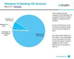 91,2% компьютеров на Windows 10 обновлены до версии 1607