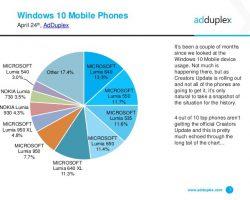 AdDuplex: 60,8% устройств на Windows 10 Mobile получат Creators Update
