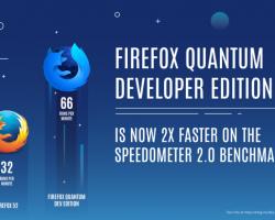 Разработчикам браузера Firefox Quantum удалось увеличить его быстродействие в 2 раза