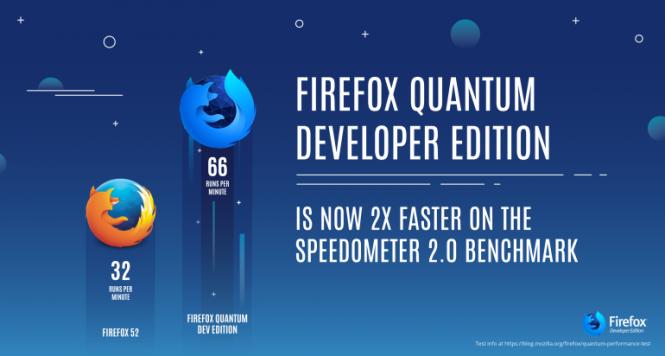 FF Quantum Beta