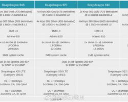 Появилась информация о новых мобильных процессорах Qualcomm