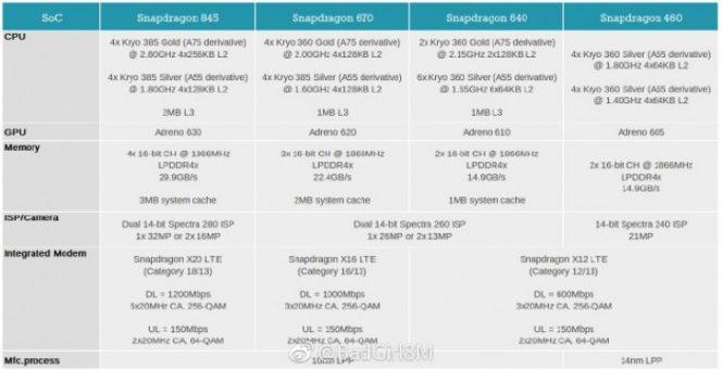 Рассекречены Snapdragon 670, 640 и460