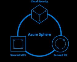 Microsoft создает новую платформу безопасности Azure Sphere