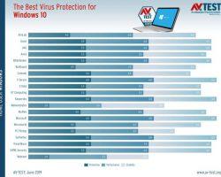 Защитник Windows вошел в список лучших антивирусов